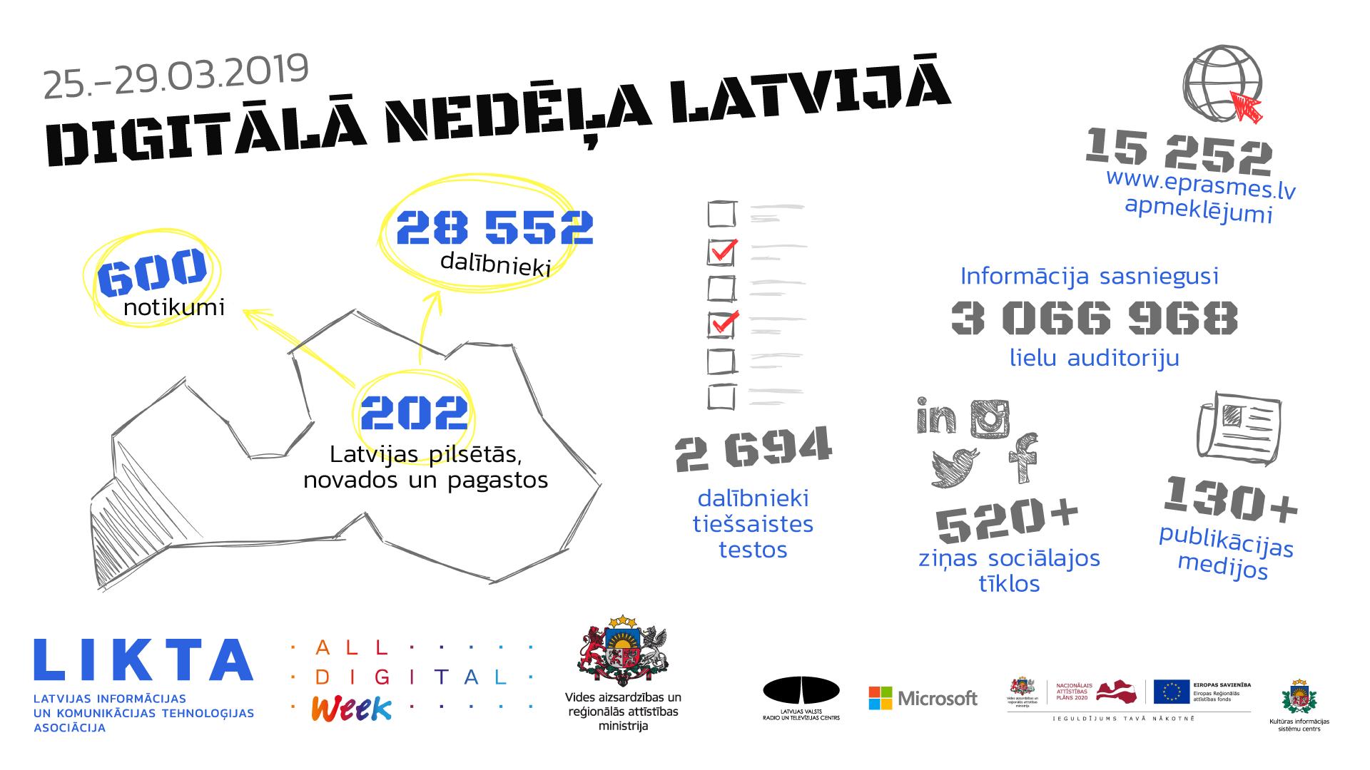 Infografika - Digitālā nedēļa 2019